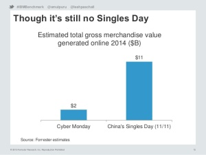 Singles' Day 2014 Online Sales